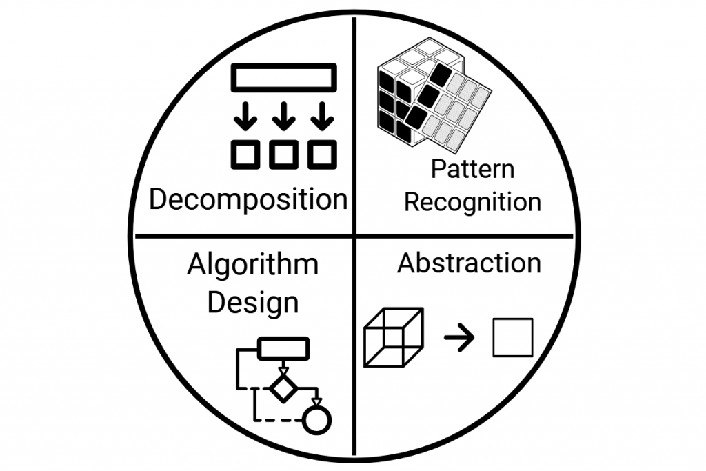 Computational Thinking described as a 4 step process - decomposition, pattern recognition, algorithm design, abstraction